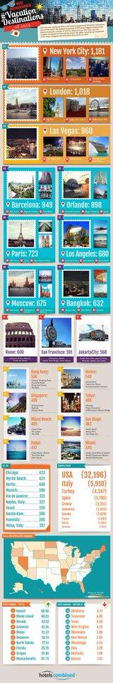 destinatii populare pe instagram