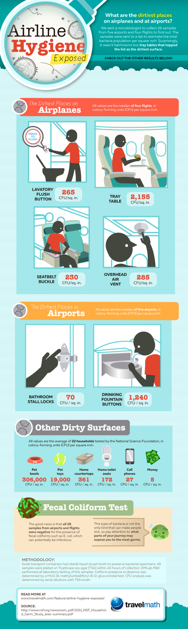airline hygiene infographic - 1000px